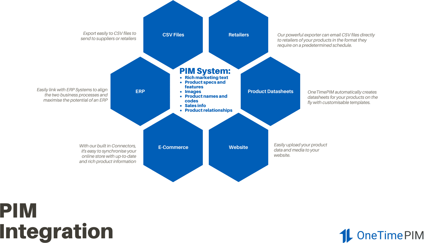 ERP Hexagon Mind Map